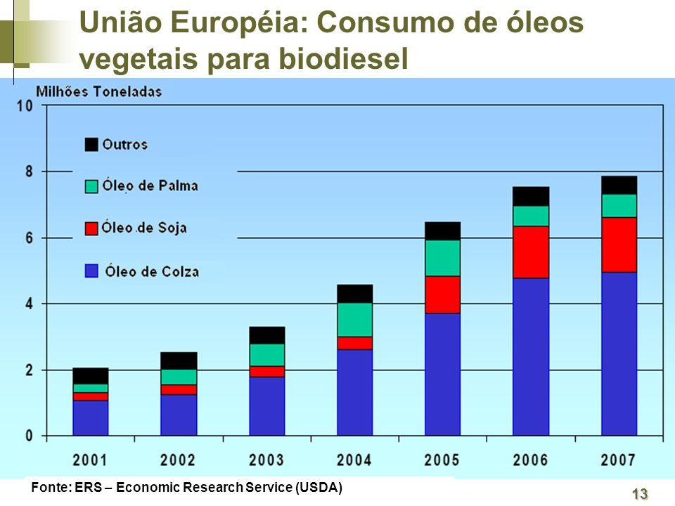 União Européia: Consumo de óleos vegetais para biodiesel