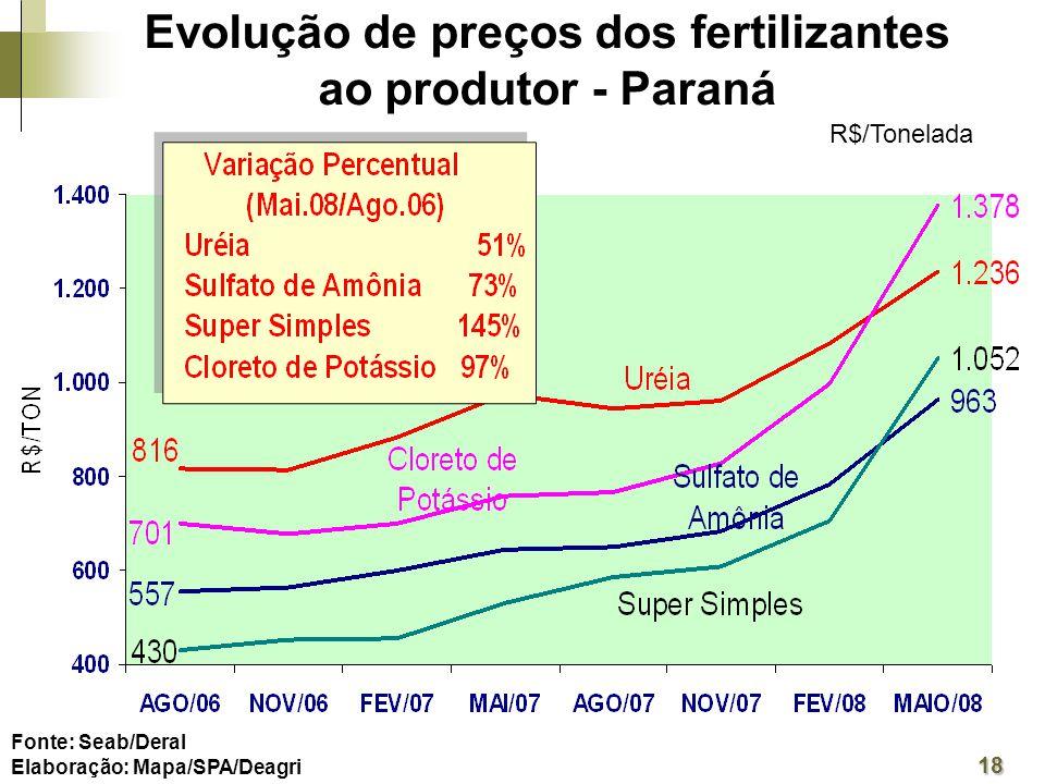 Evolução de preços dos fertilizantes ao produtor - Paraná