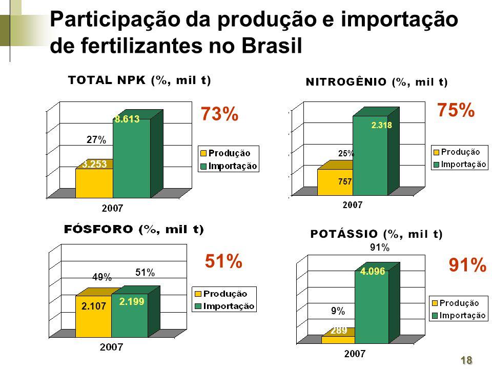 Participação da produção e importação de fertilizantes no Brasil