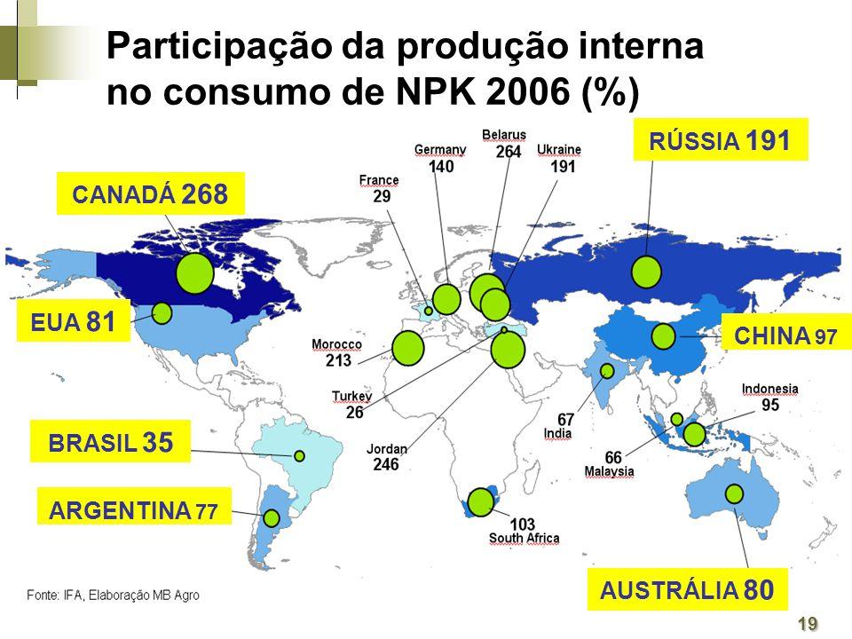 Participação da produção interna no consumo de NPK 2006 (%)