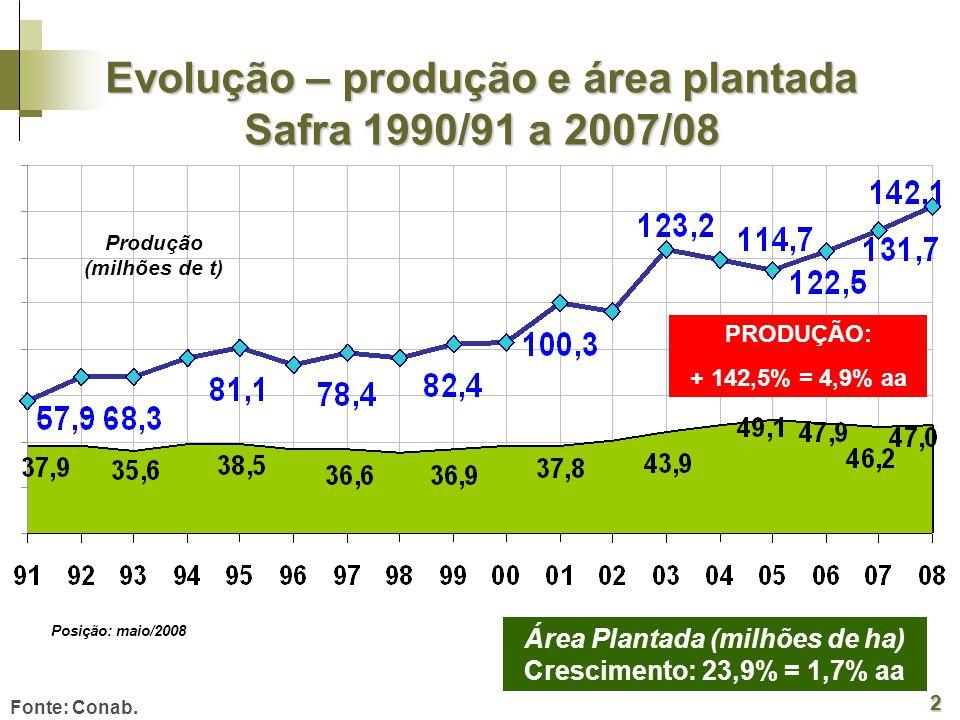Evolução – produção e área plantada Safra 1990/91 a 2007/08