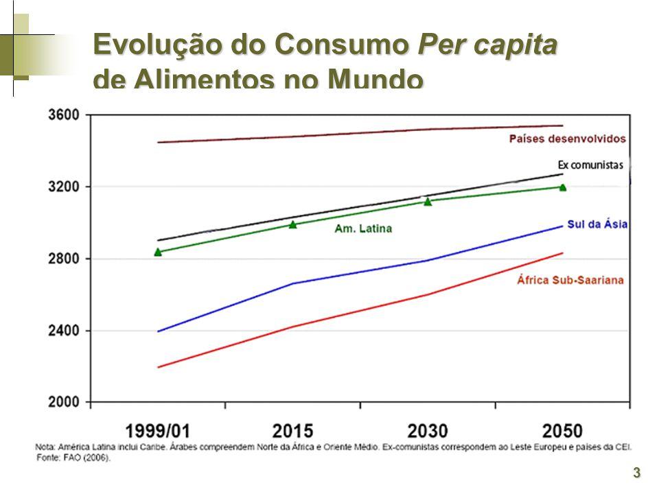 Evolução do Consumo Per capita de Alimentos no Mundo