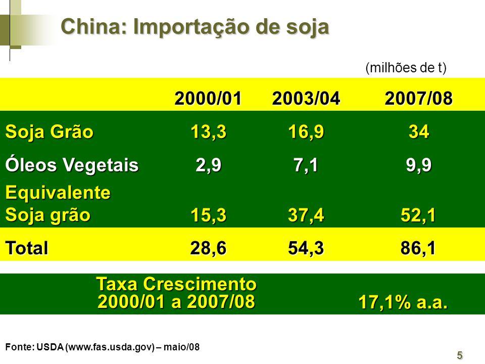 China: Importação de soja