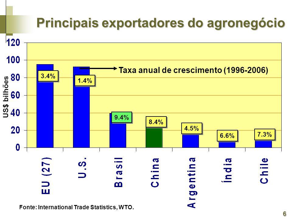 Taxa anual de crescimento (1996-2006)