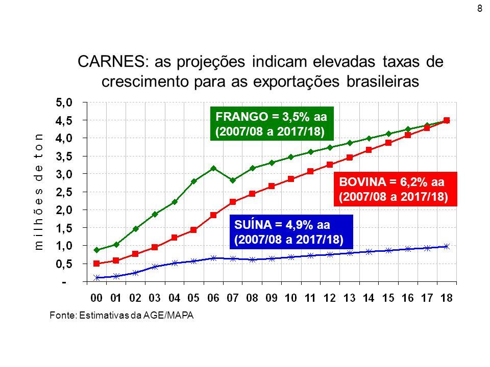 CARNES: as projeções indicam elevadas taxas de crescimento para as exportações brasileiras
