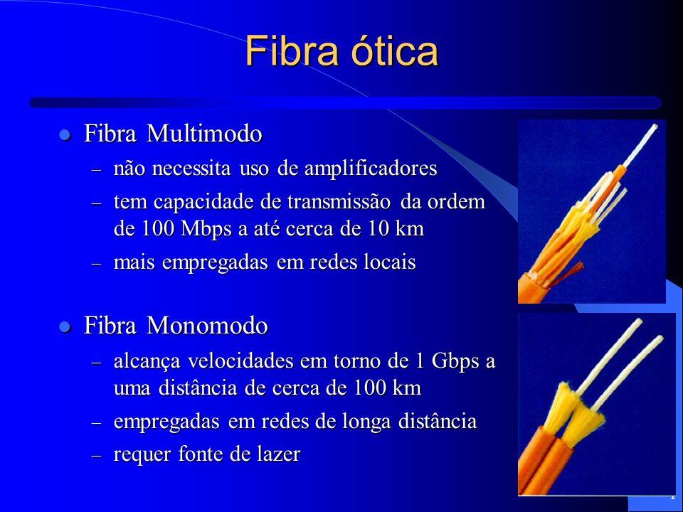 Fibra ótica Fibra Multimodo Fibra Monomodo