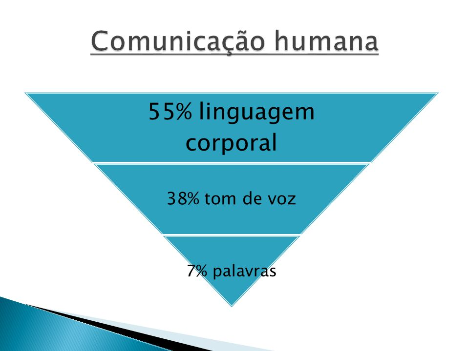 Comunicação humana 55% linguagem corporal 38% tom de voz 7% palavras