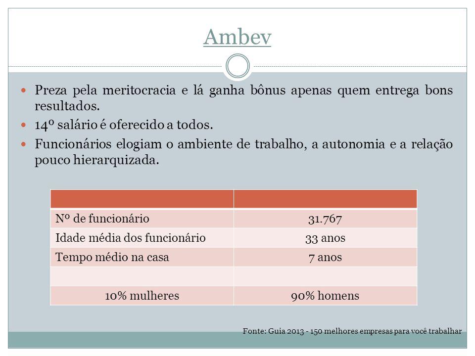 Ambev Preza pela meritocracia e lá ganha bônus apenas quem entrega bons resultados. 14º salário é oferecido a todos.
