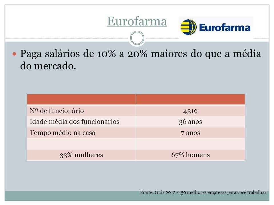 Eurofarma Paga salários de 10% a 20% maiores do que a média do mercado. Nº de funcionário. 4319. Idade média dos funcionários.