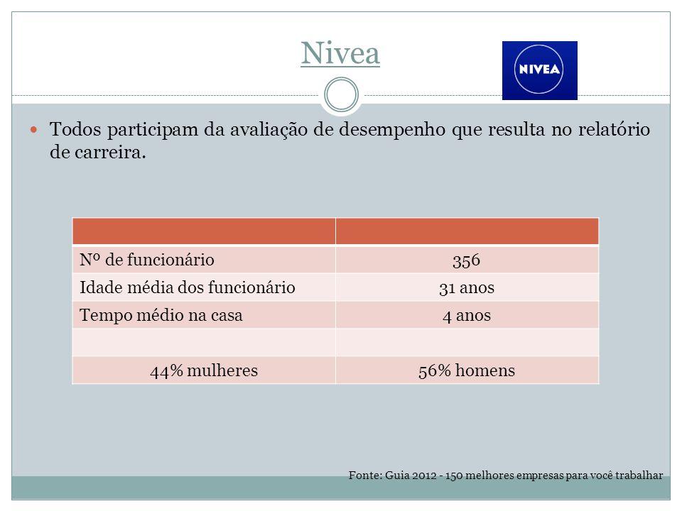 Nivea Todos participam da avaliação de desempenho que resulta no relatório de carreira. Nº de funcionário.