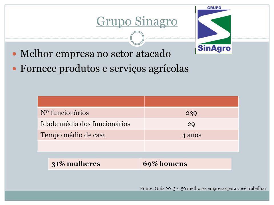 Grupo Sinagro Melhor empresa no setor atacado