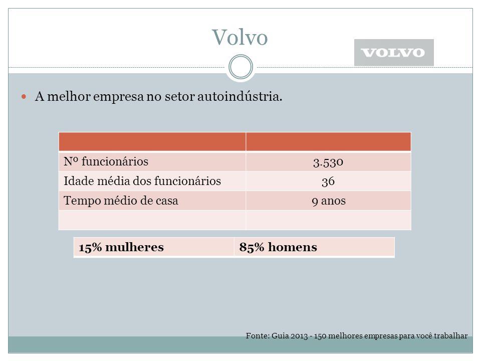 Volvo A melhor empresa no setor autoindústria. Nº funcionários 3.530