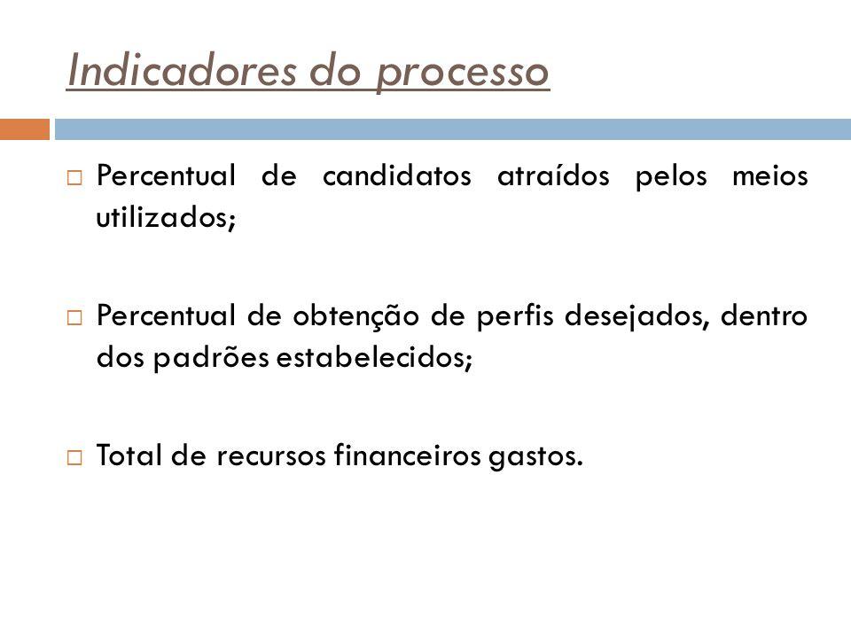 Indicadores do processo