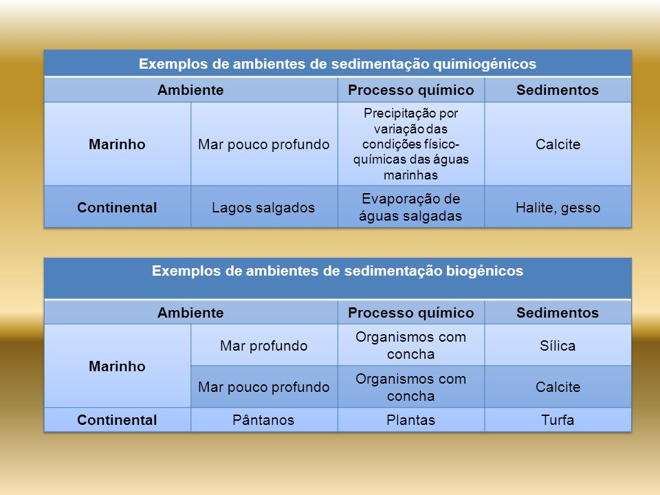 Exemplos de ambientes de sedimentação quimiogénicos Ambiente