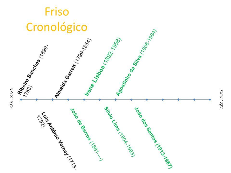 Friso Cronológico Irene Lisboa (1892-1958) séc. XXI séc. XVII