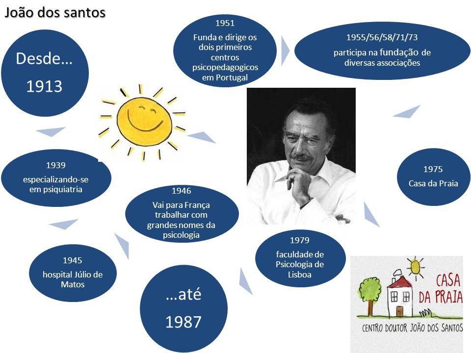 Desde… 1913 …até 1987 João dos santos 1951