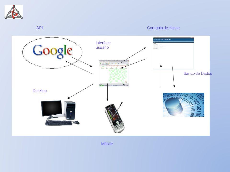 API Conjunto de classe Banco de Dados Interface usuário Desktop Móbile