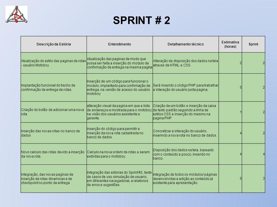 SPRINT # 2 Descrição da Estória Entendimento Detalhamento técnico