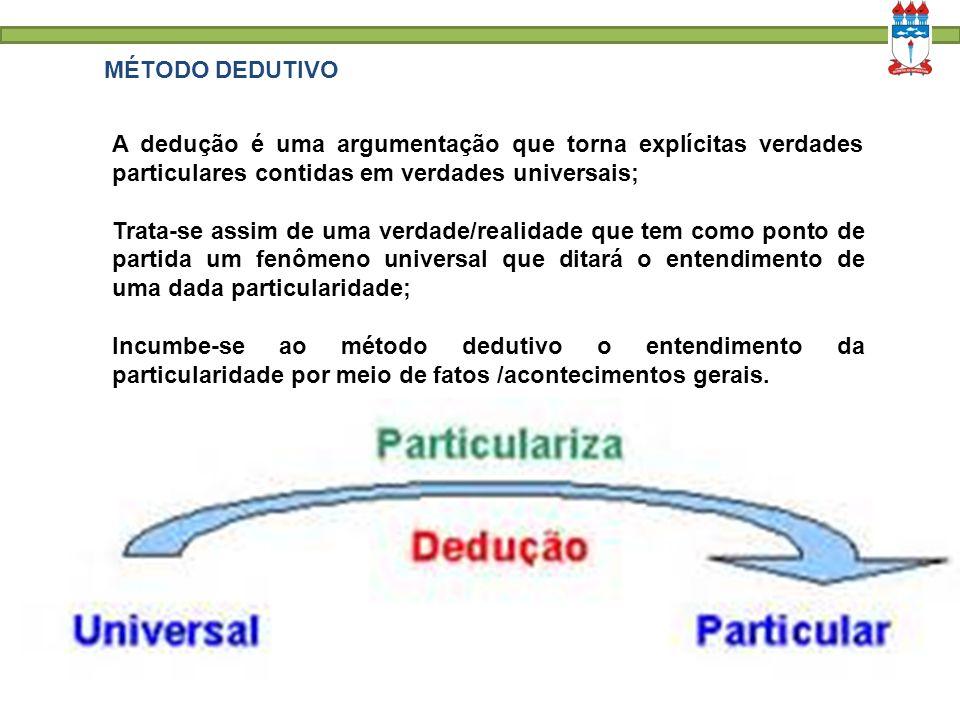 MÉTODO DEDUTIVO A dedução é uma argumentação que torna explícitas verdades particulares contidas em verdades universais;