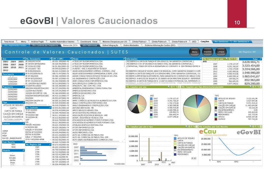 eGovBI | Valores Caucionados