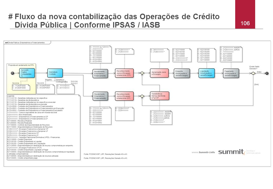 # Fluxo da nova contabilização das Operações de Crédito