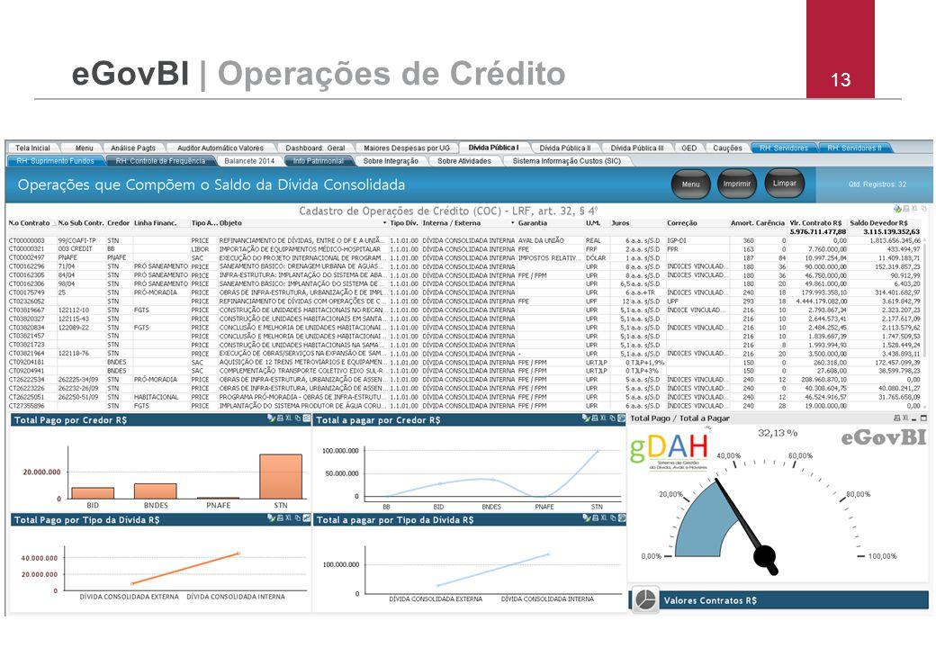 eGovBI | Operações de Crédito