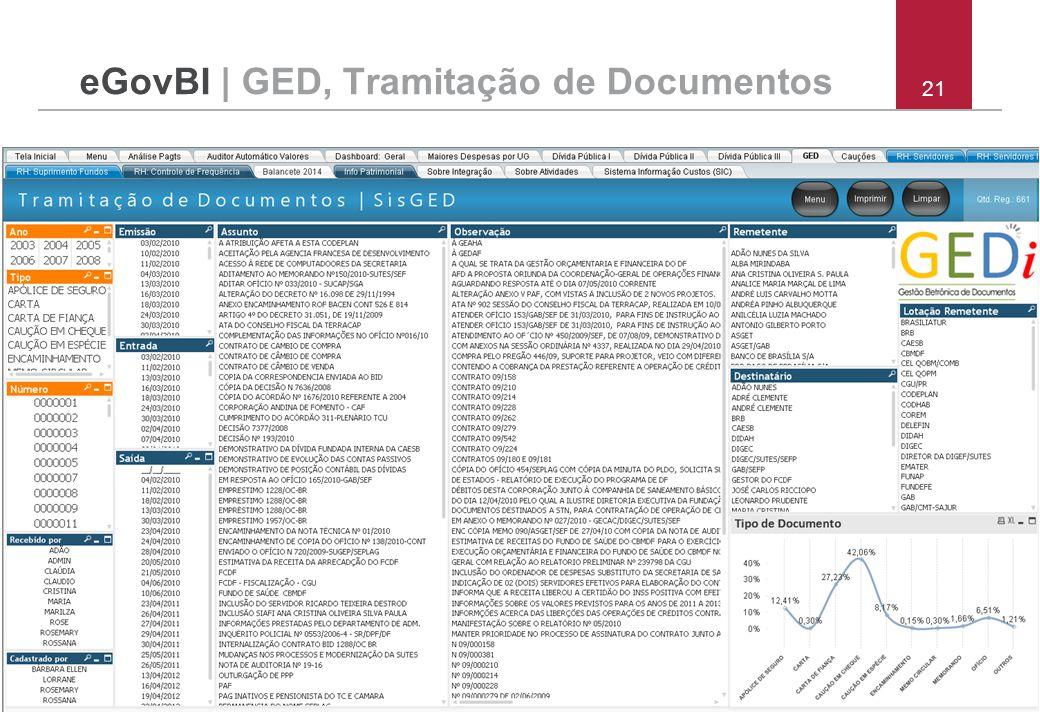 eGovBI | GED, Tramitação de Documentos