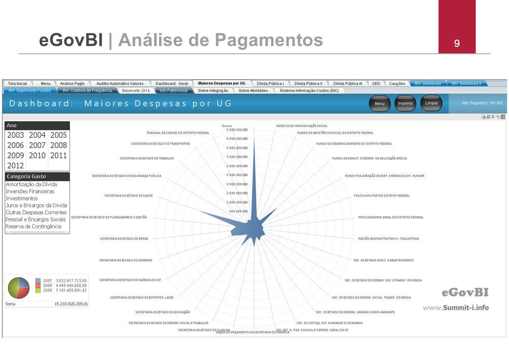 eGovBI | Análise de Pagamentos