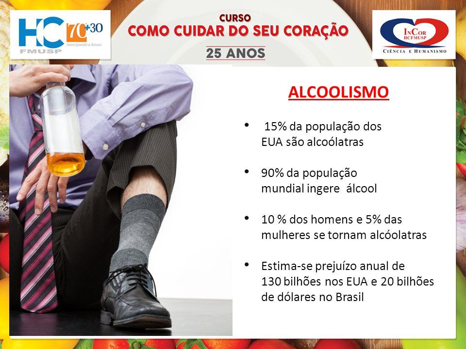 ALCOOLISMO 15% da população dos EUA são alcoólatras