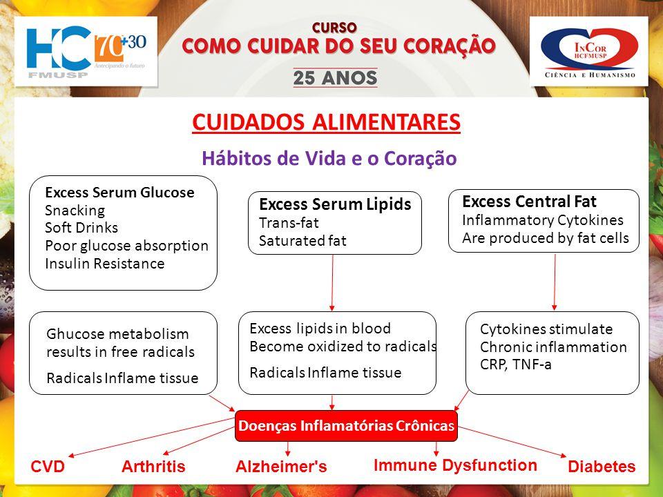 CUIDADOS ALIMENTARES Hábitos de Vida e o Coração Excess Central Fat
