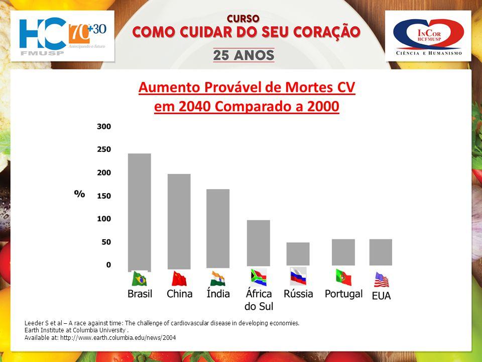 Aumento Provável de Mortes CV em 2040 Comparado a 2000