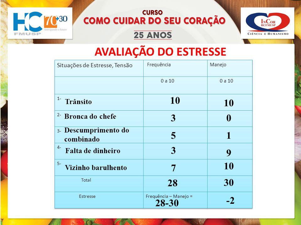 AVALIAÇÃO DO ESTRESSE 10 10 3 5 1 3 9 10 7 28 30 -2 28-30 Trânsito