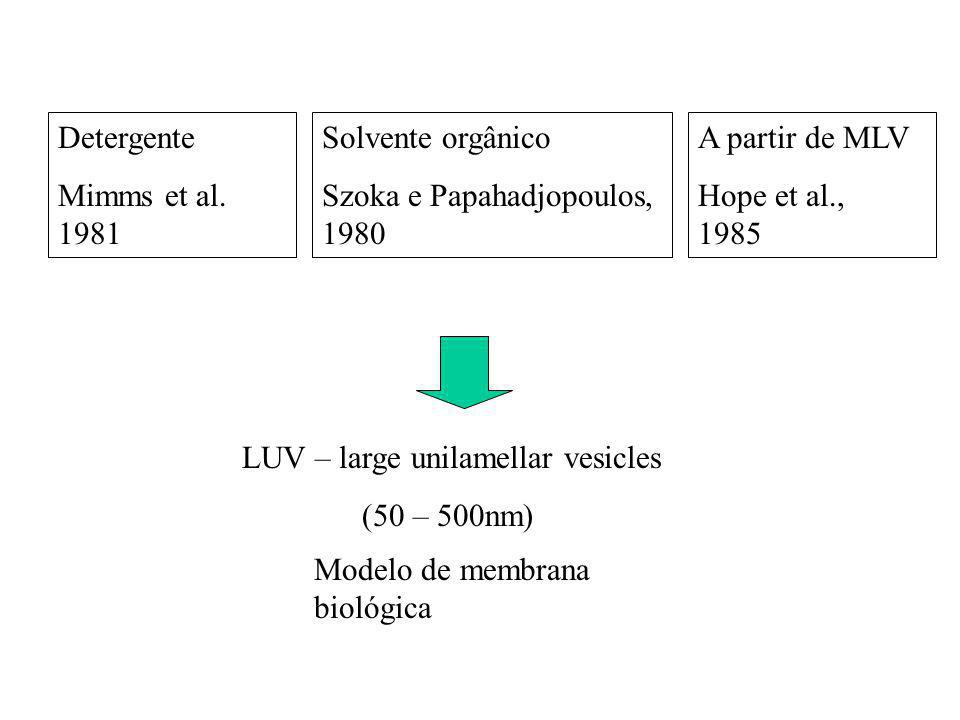 Detergente Mimms et al. 1981. Solvente orgânico. Szoka e Papahadjopoulos, 1980. A partir de MLV.