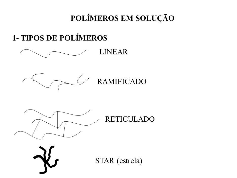 POLÍMEROS EM SOLUÇÃO 1- TIPOS DE POLÍMEROS LINEAR RAMIFICADO RETICULADO STAR (estrela)