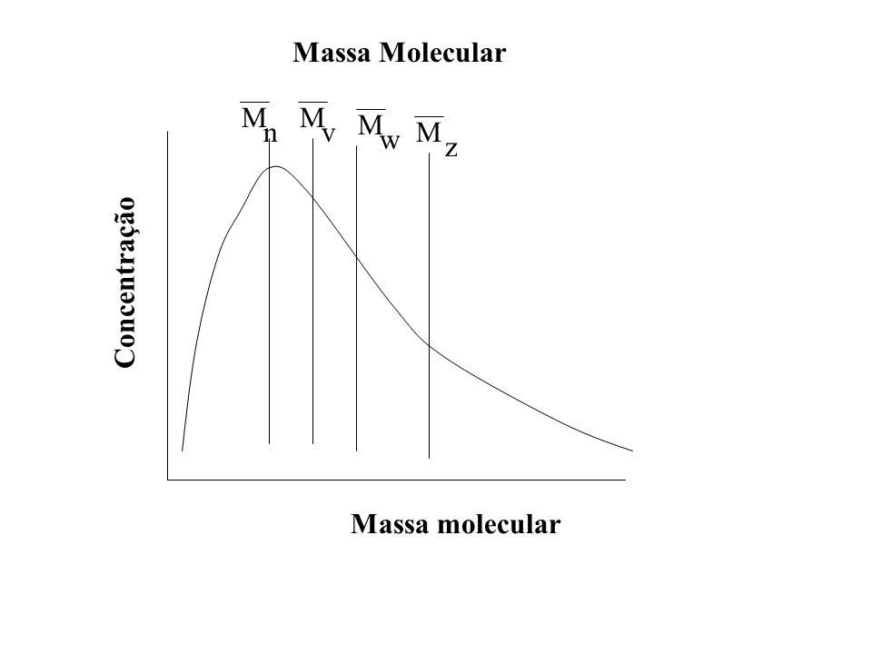 Massa Molecular M M M n v M w z Concentração Massa molecular