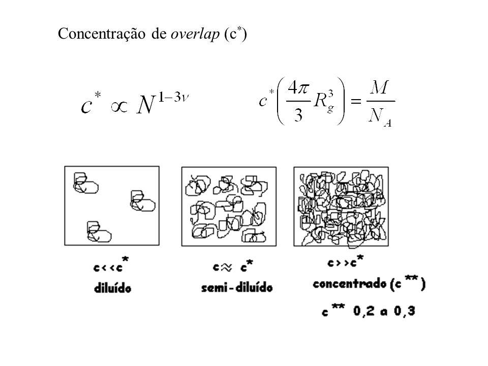 Concentração de overlap (c*)