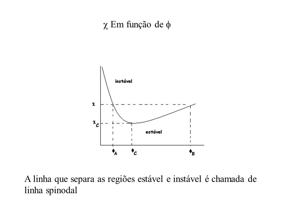 Em função de  A linha que separa as regiões estável e instável é chamada de linha spinodal
