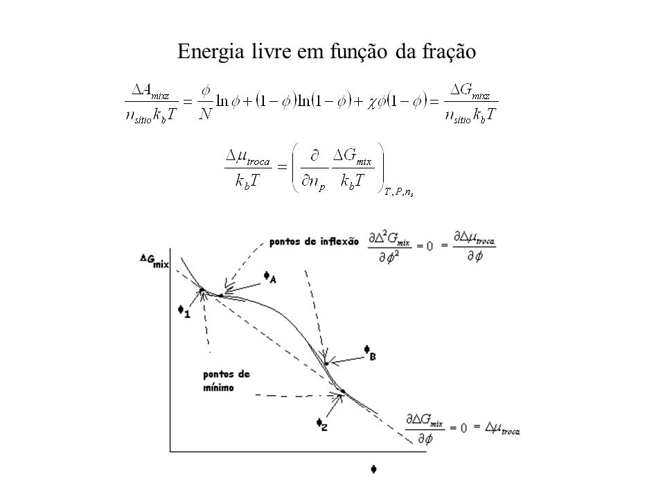 Energia livre em função da fração