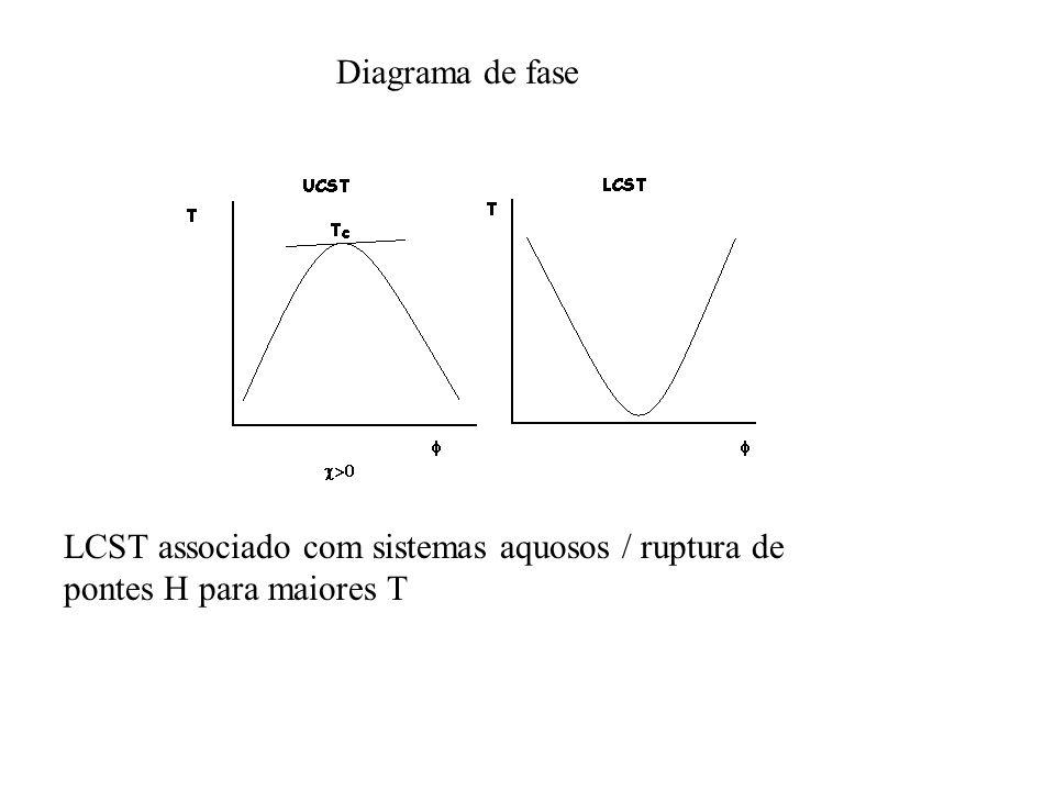 Diagrama de fase LCST associado com sistemas aquosos / ruptura de pontes H para maiores T
