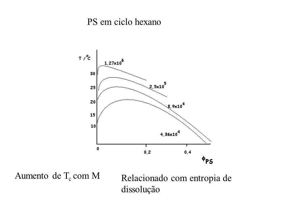 PS em ciclo hexano Aumento de Tc com M Relacionado com entropia de dissolução