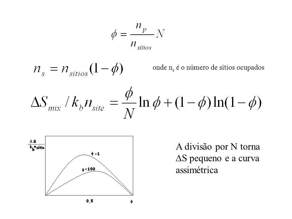 A divisão por N torna S pequeno e a curva assimétrica