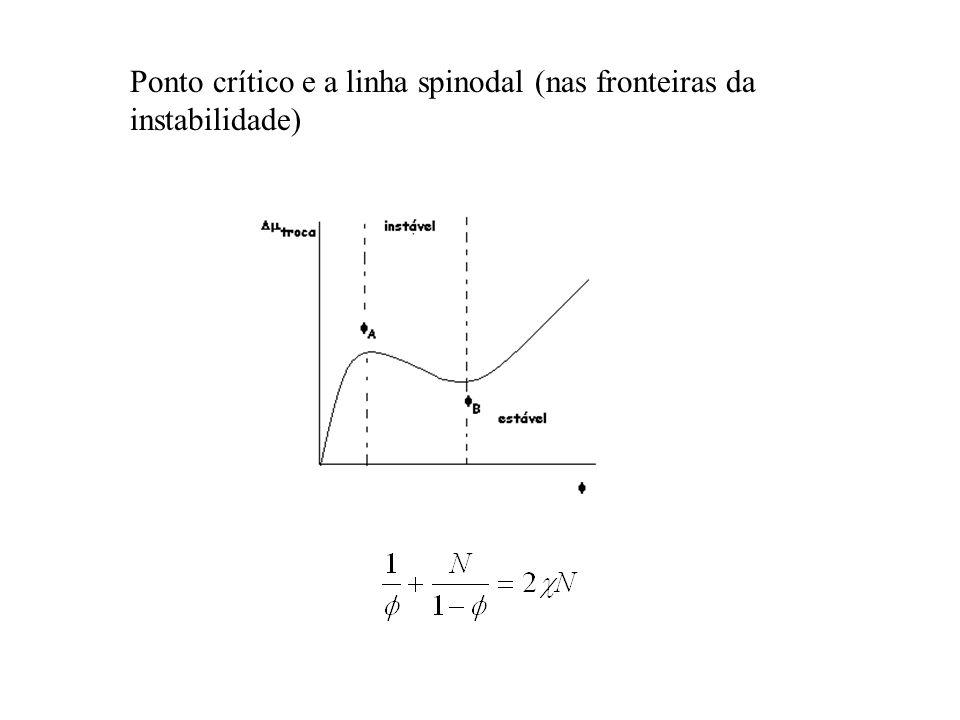 Ponto crítico e a linha spinodal (nas fronteiras da instabilidade)
