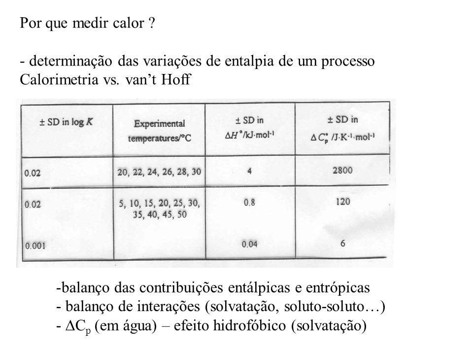 Por que medir calor determinação das variações de entalpia de um processo. Calorimetria vs. van't Hoff.
