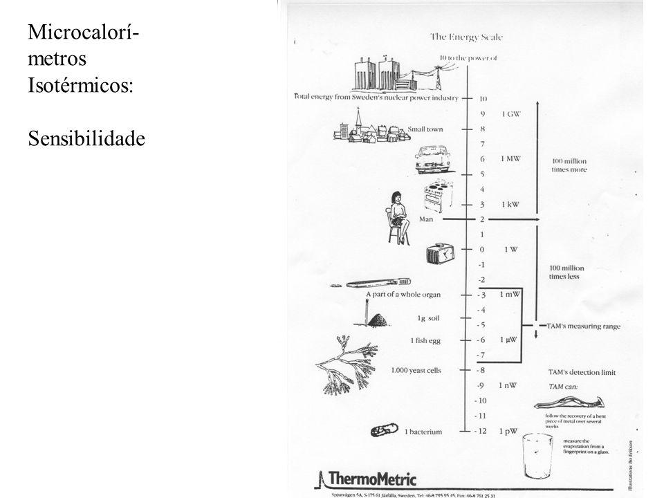 Microcalorí-metros Isotérmicos: Sensibilidade