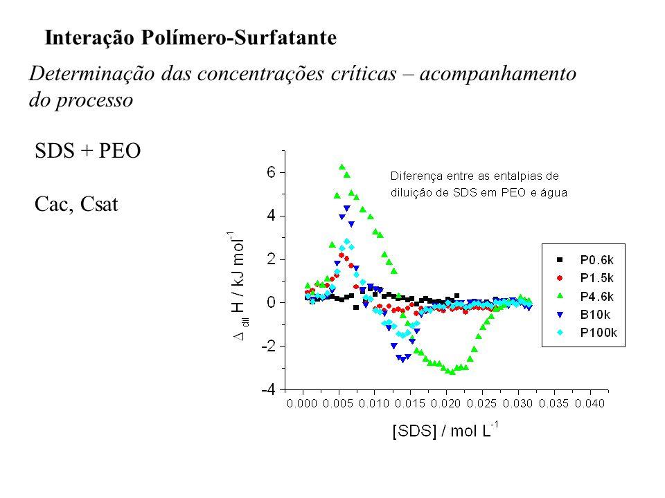 Interação Polímero-Surfatante