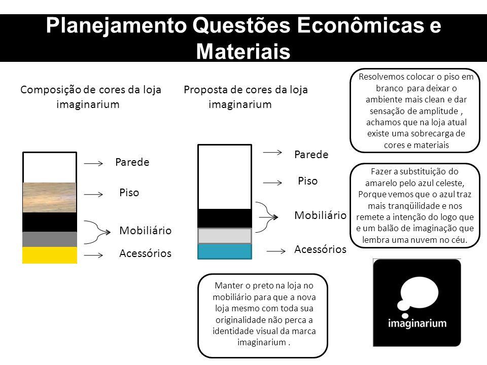 Planejamento Questões Econômicas e Materiais