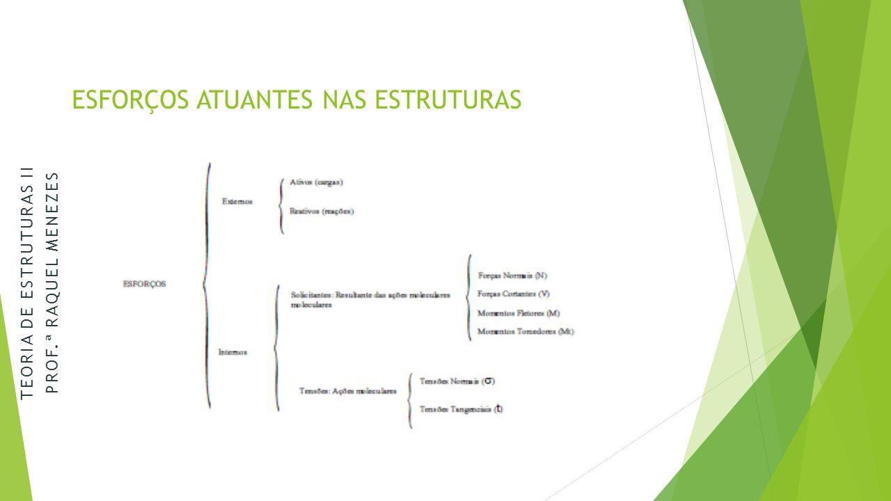 ESFORÇOS ATUANTES NAS ESTRUTURAS