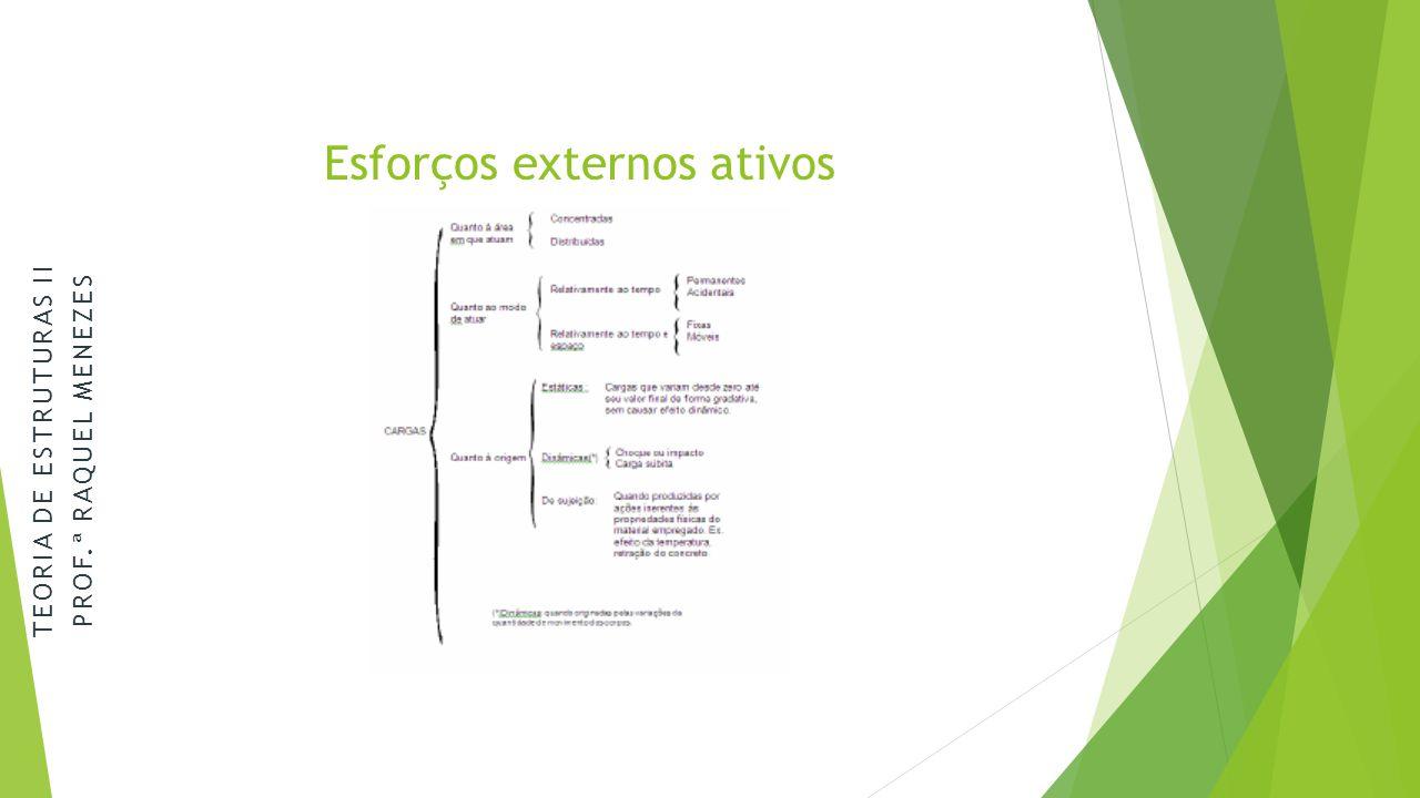 Esforços externos ativos
