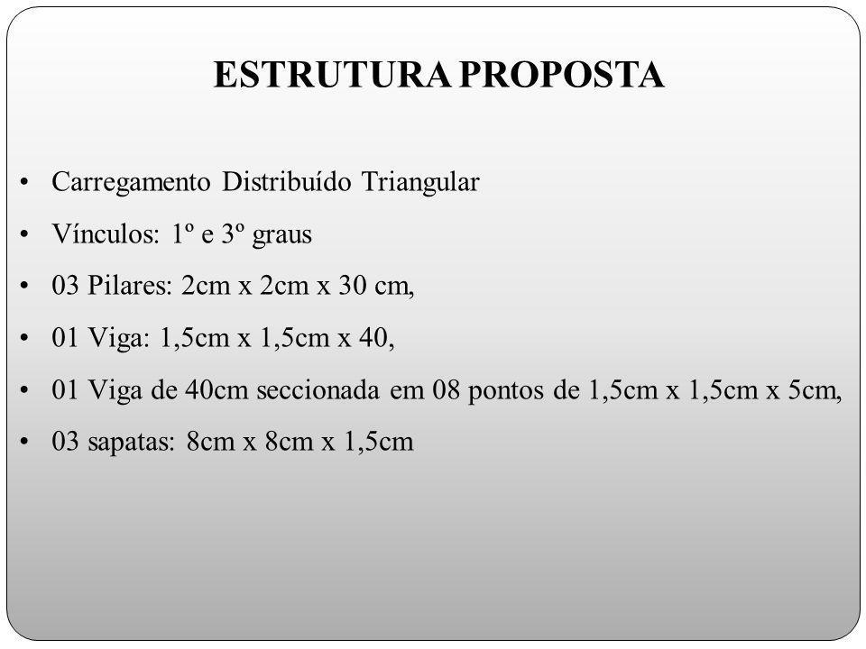 ESTRUTURA PROPOSTA Carregamento Distribuído Triangular
