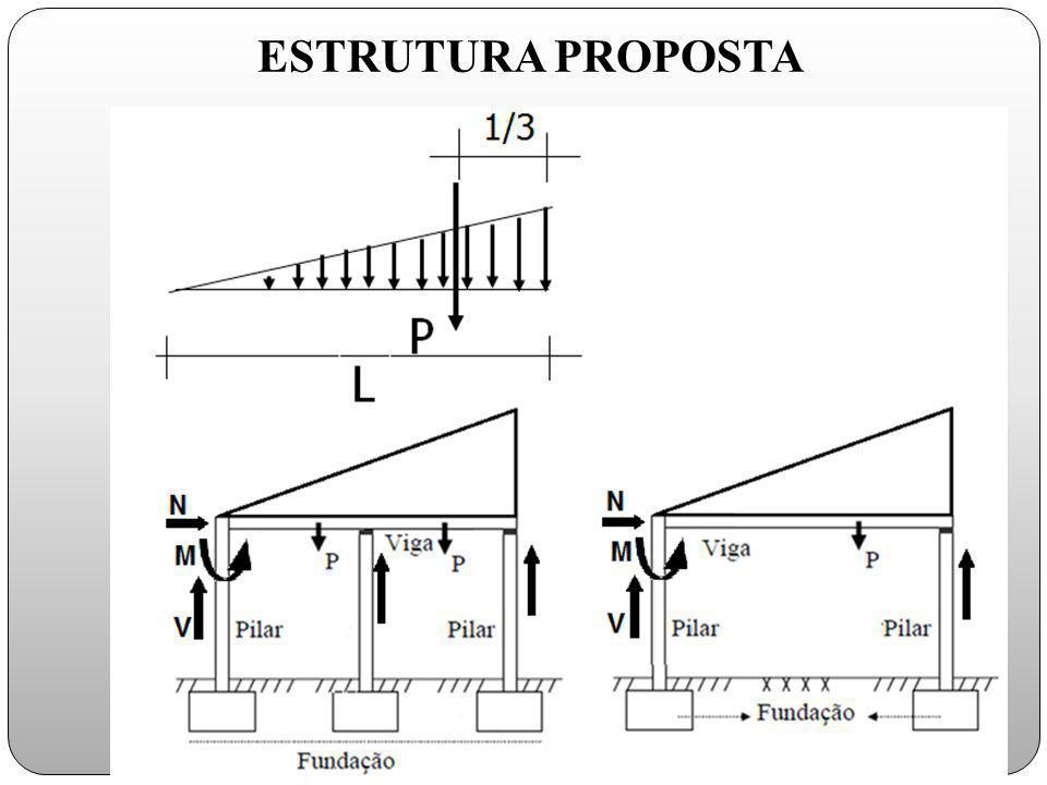 ESTRUTURA PROPOSTA